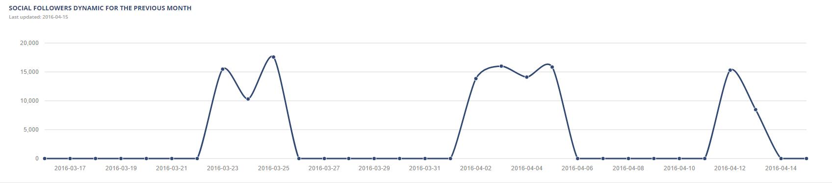 Profile Analytics_3